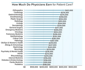 what doctors make